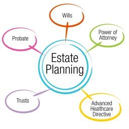 Estate Planning Chart